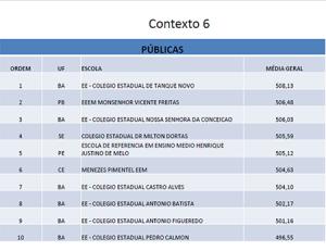 Colégio Dr. Milton Dortas se destaca em ranking nacional