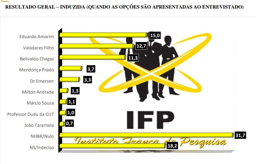 Belivaldo cresce e os nomes do PSDB e PSB encolhem em pesquisa